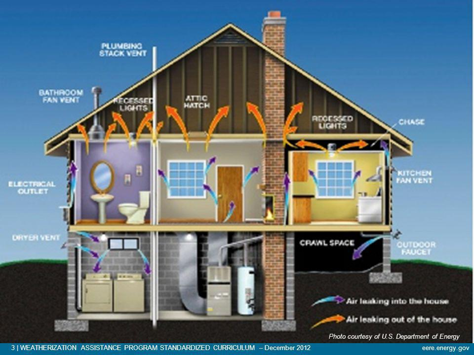 Take a look at this cross section of a typical house and point out the basic features such as the foundation, and the kinds of equipment that reside there. Move up to the living space and attic. Then point out some classic air leakage sites as labeled. Have students note the direction of air leakage.