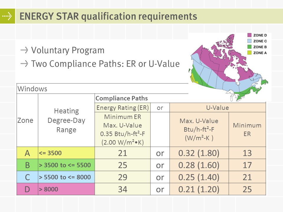ENERGY STAR qualification requirements