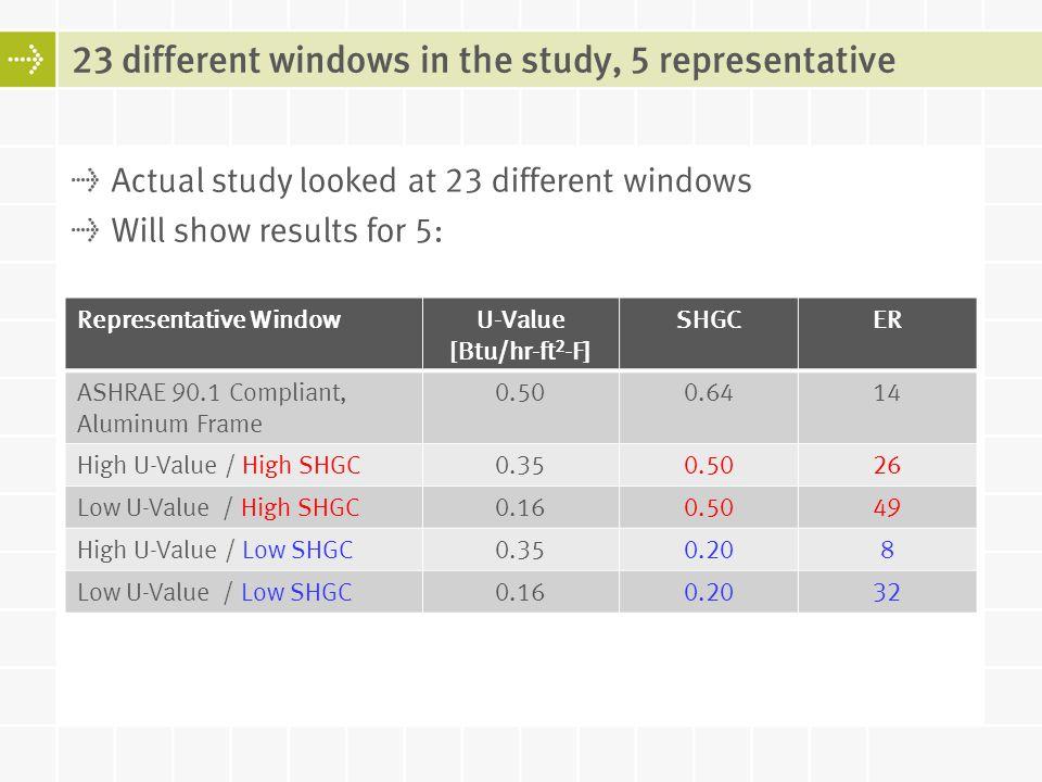 23 different windows in the study, 5 representative