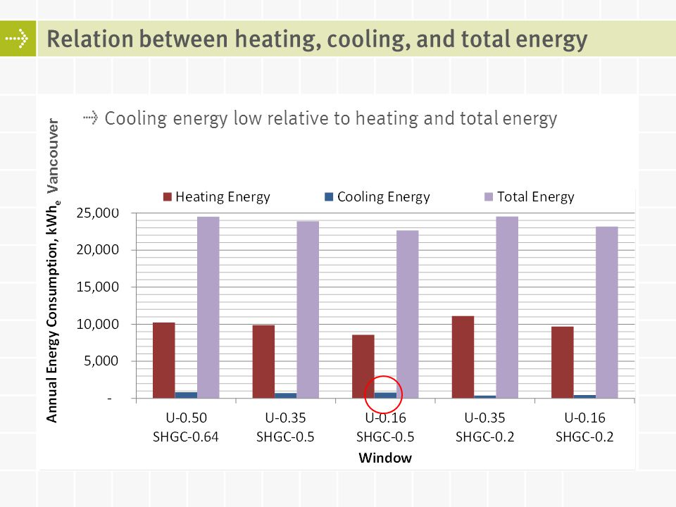 Relation between heating, cooling, and total energy