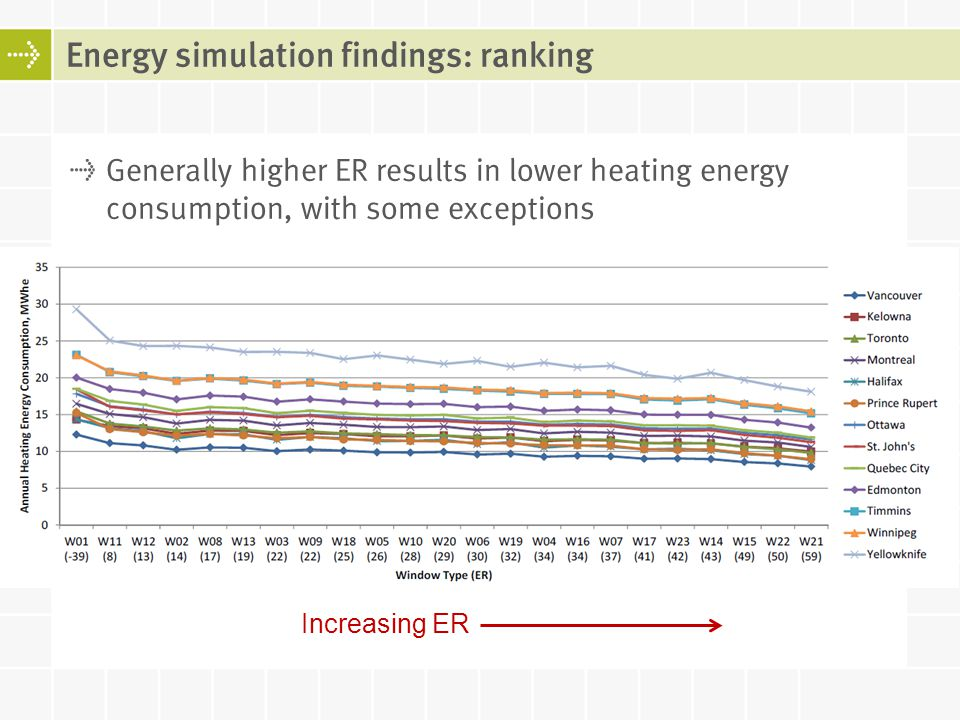 Energy simulation findings: ranking