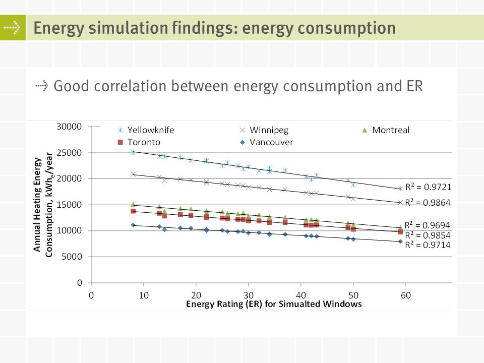 Energy simulation findings: energy consumption