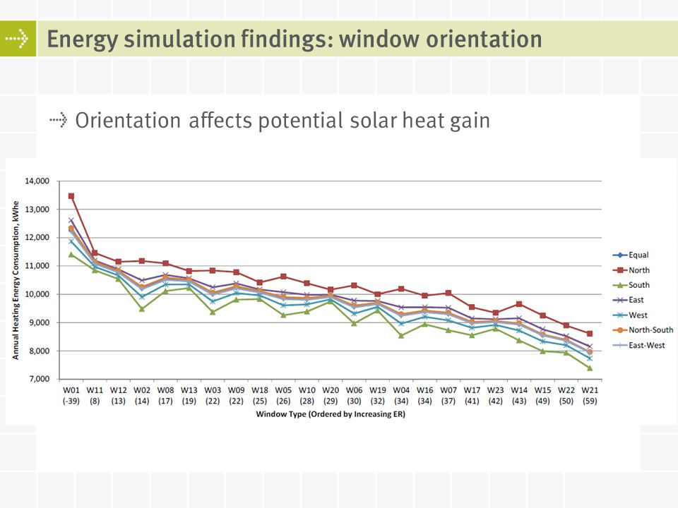 Energy simulation findings: window orientation