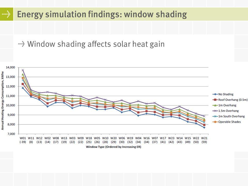 Energy simulation findings: window shading