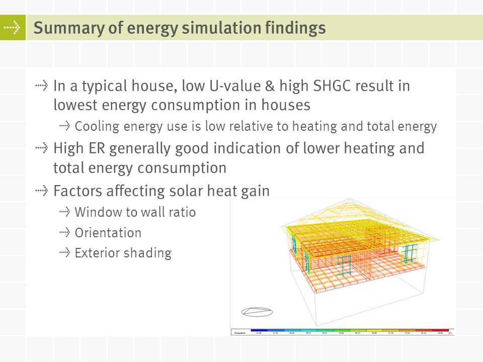 Summary of energy simulation findings