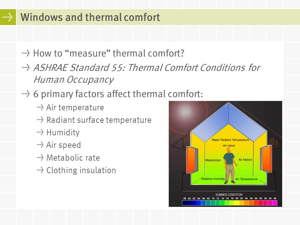 Windows and thermal comfort