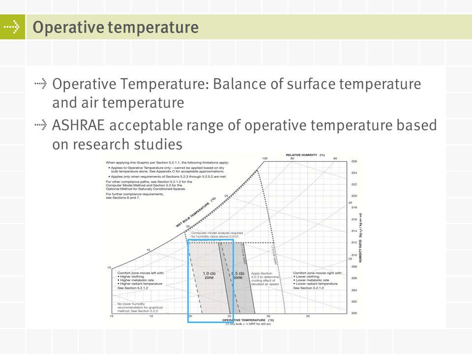 Operative temperature