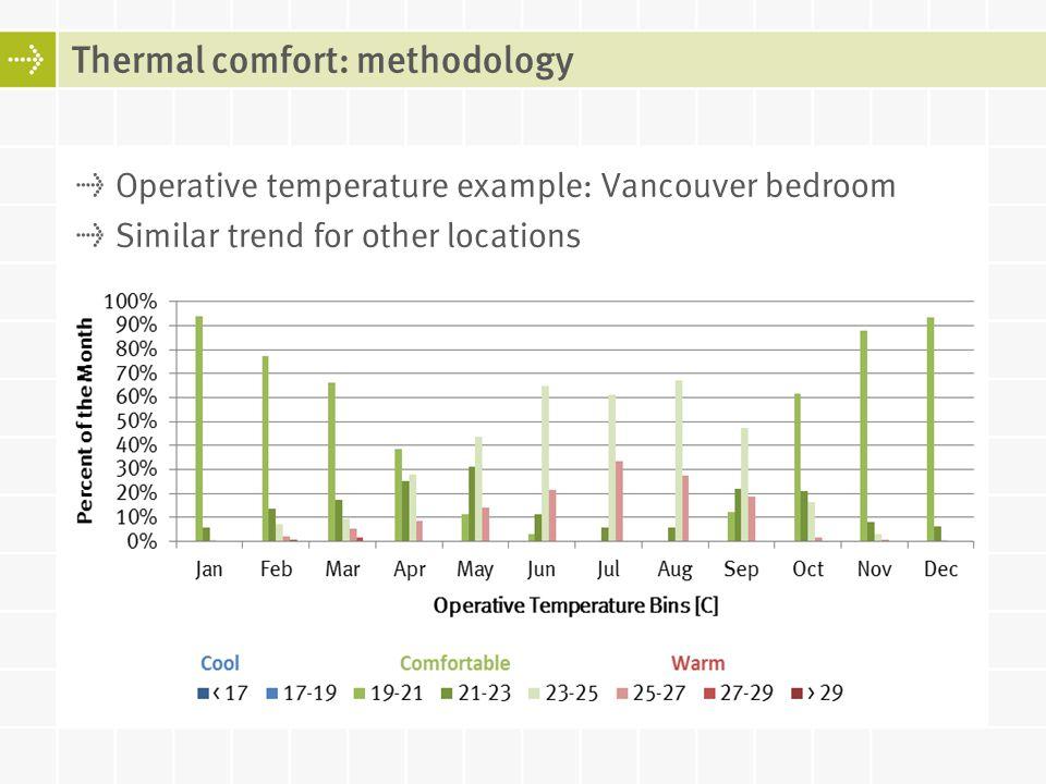 Thermal comfort: methodology