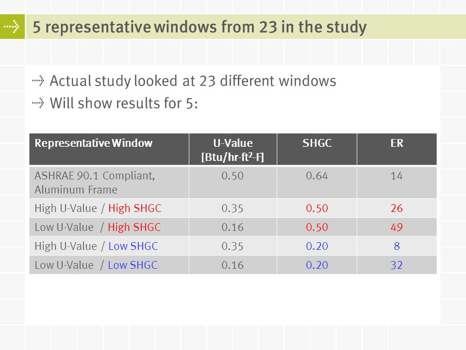 5 representative windows from 23 in the study