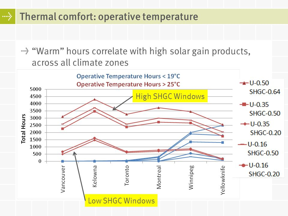 Review of energy rating for windows ppt video online download for Thermal windows reviews
