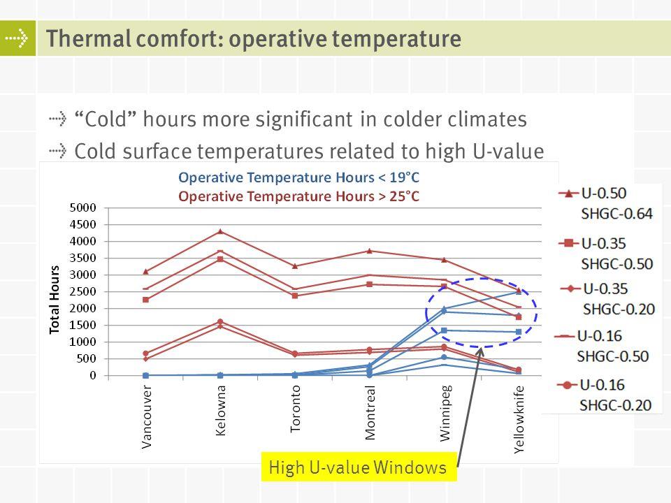 Thermal comfort: operative temperature