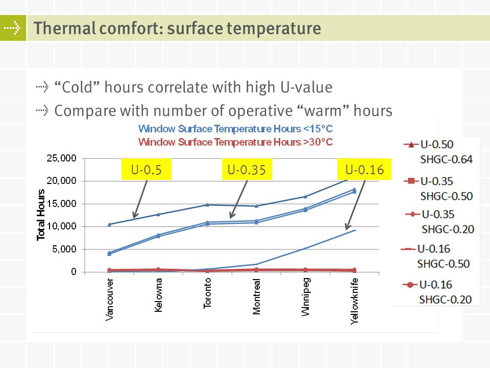 Thermal comfort: surface temperature