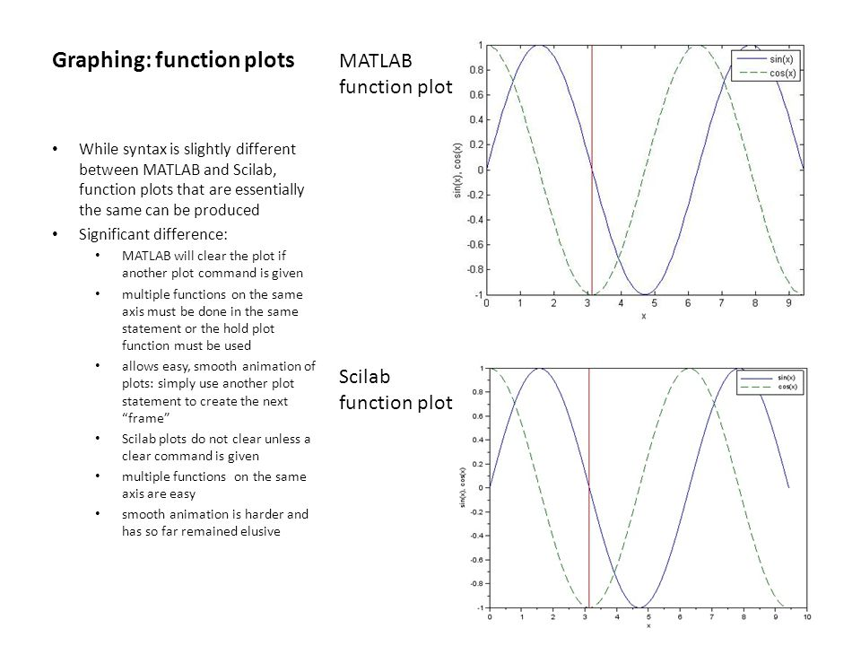 Graphing: function plots