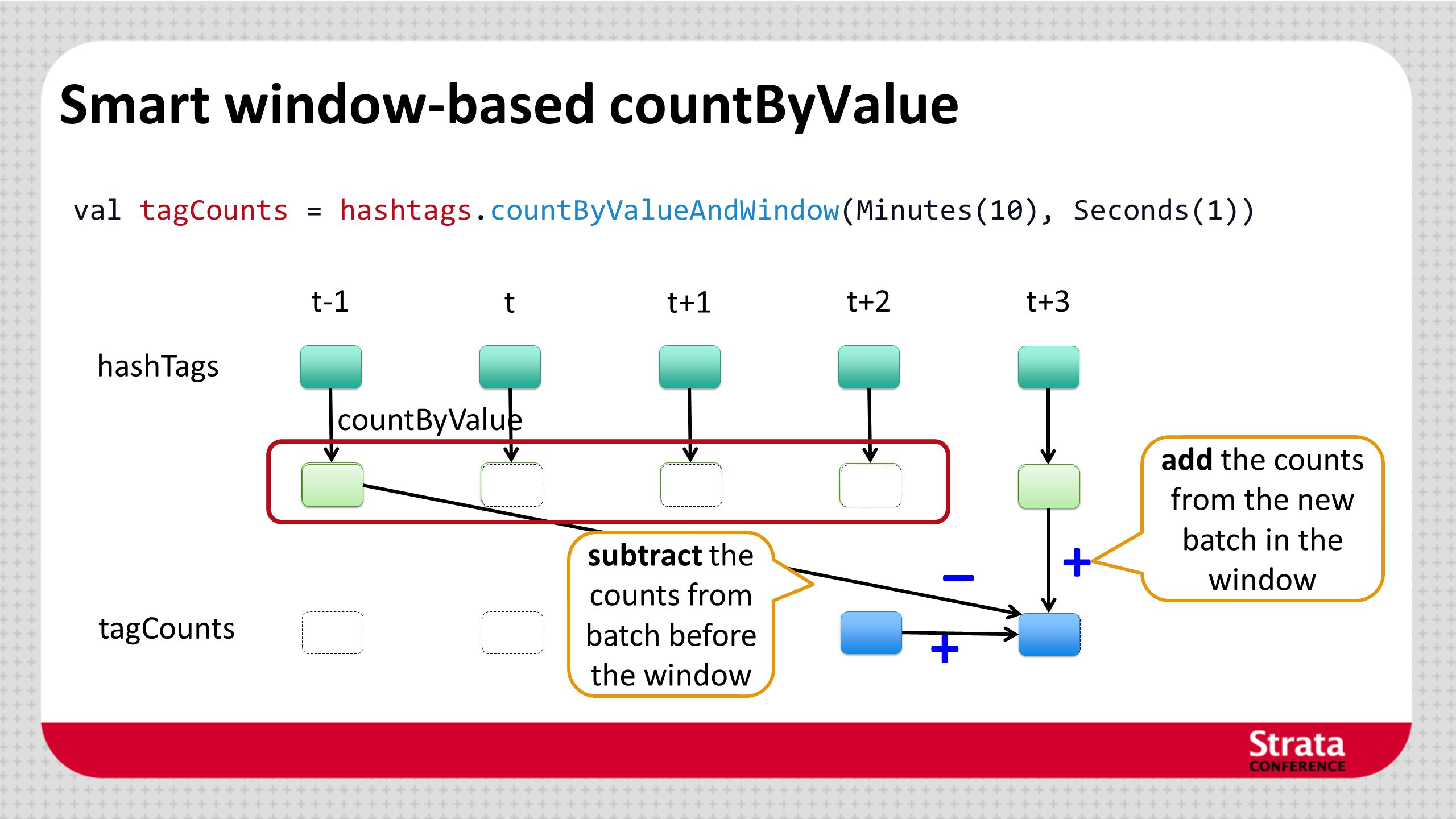 Smart window-based countByValue