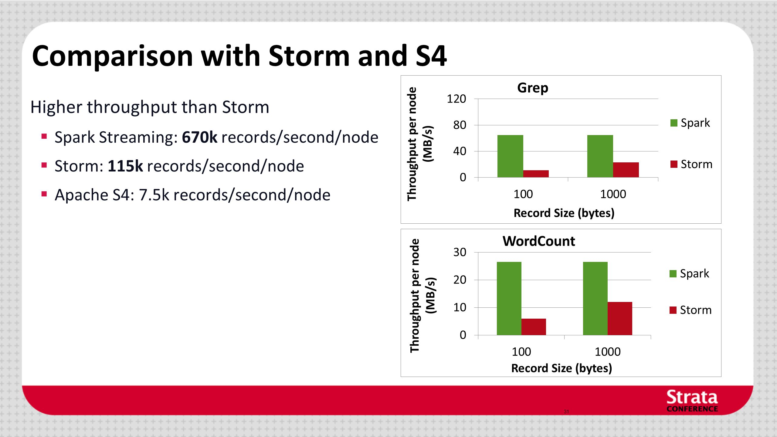 Comparison with Storm and S4