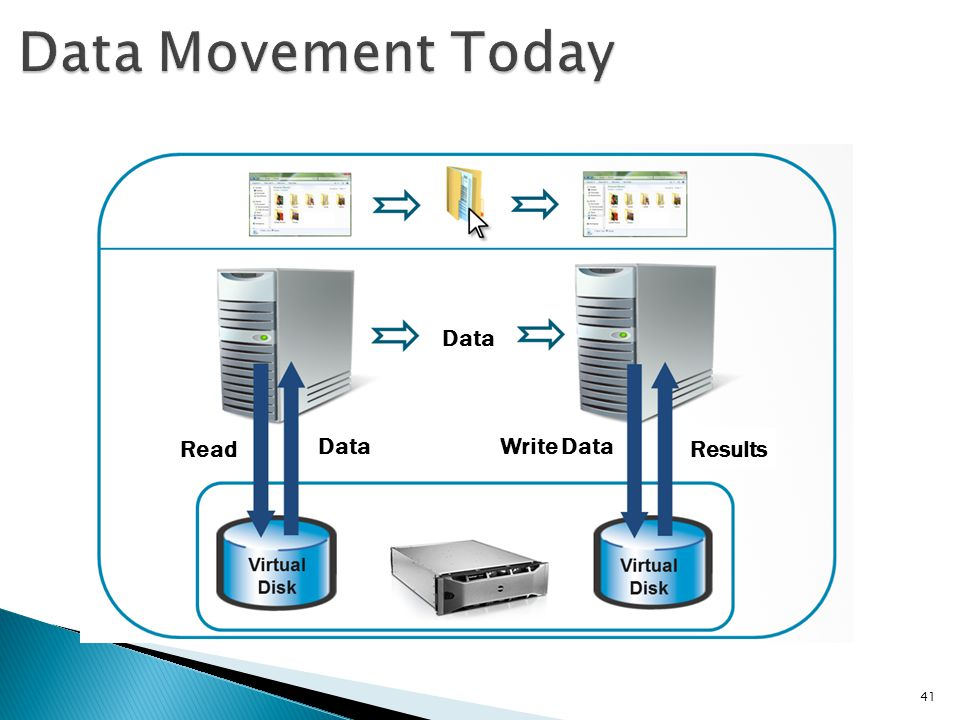 Data Movement Today Data Read Data Write Data Results