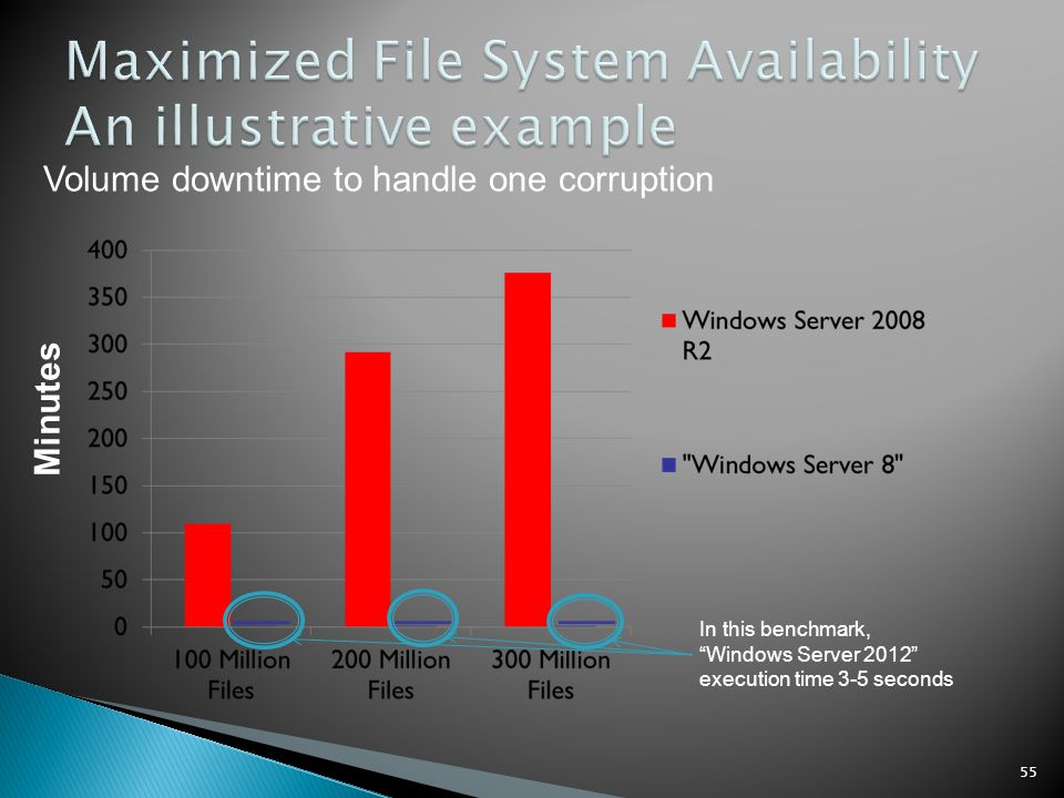 Maximized File System Availability An illustrative example