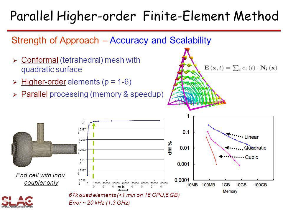 Parallel Higher-order Finite-Element Method