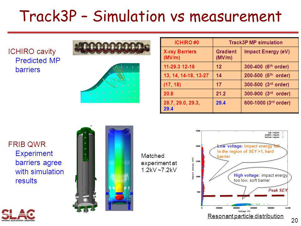 Track3P – Simulation vs measurement