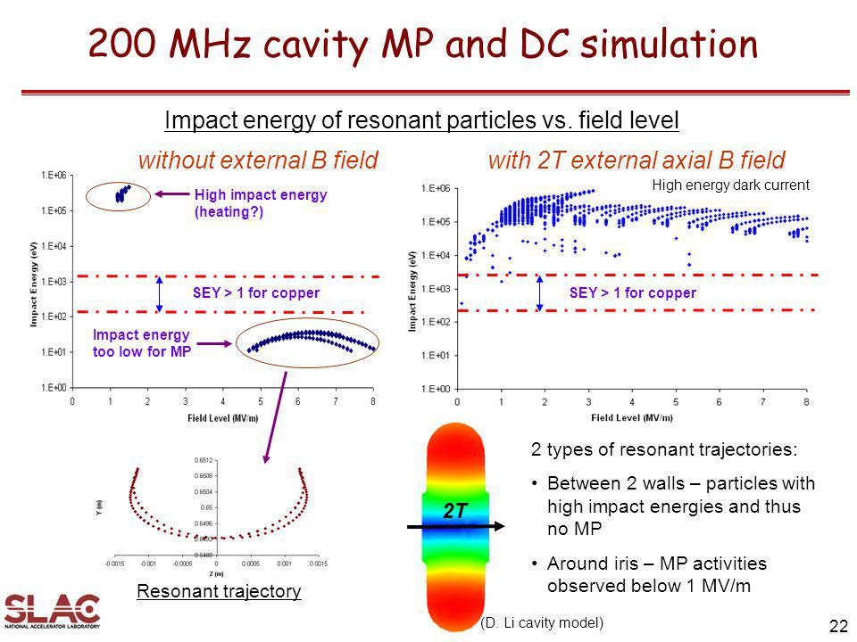 Impact energy of resonant particles vs. field level