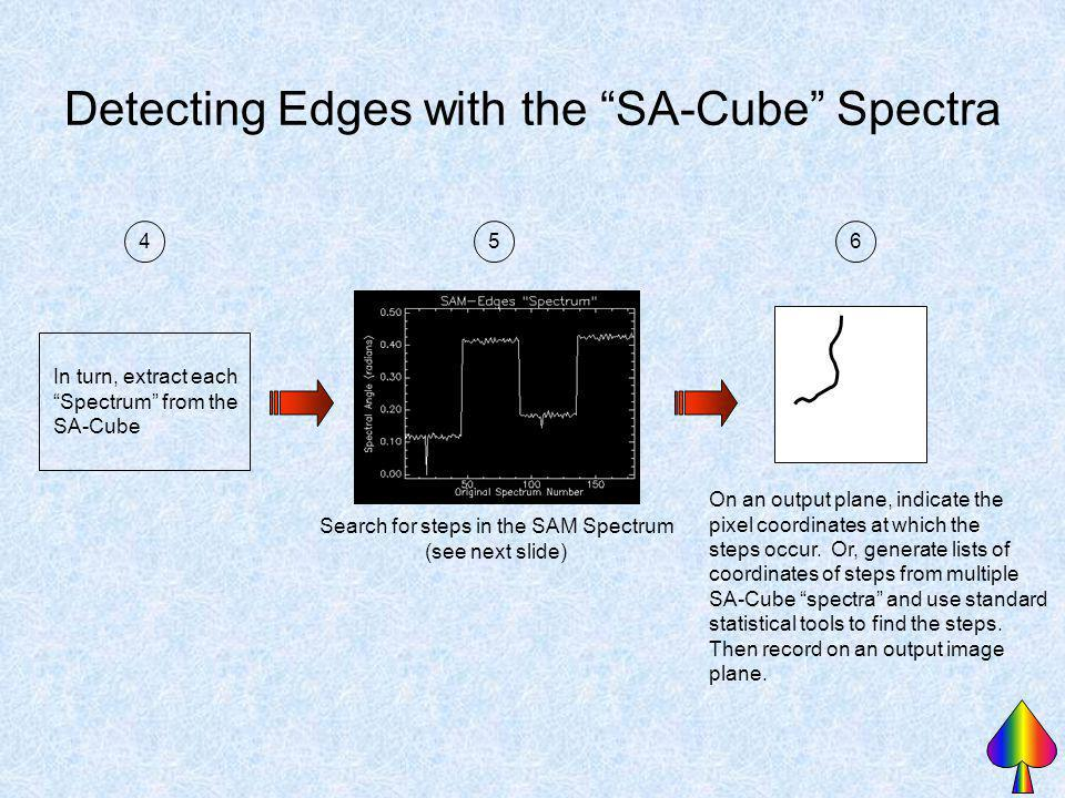 Detecting Edges with the SA-Cube Spectra