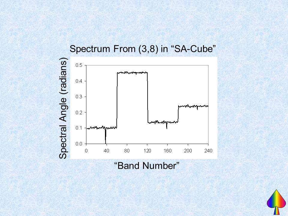 Spectrum From (3,8) in SA-Cube