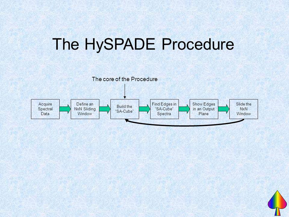 The HySPADE Procedure The core of the Procedure Acquire Spectral Data