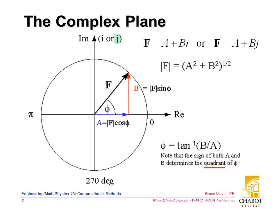 The Complex Plane Im (i or j) Re