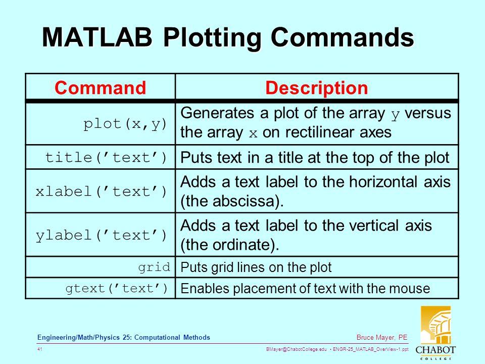 MATLAB Plotting Commands