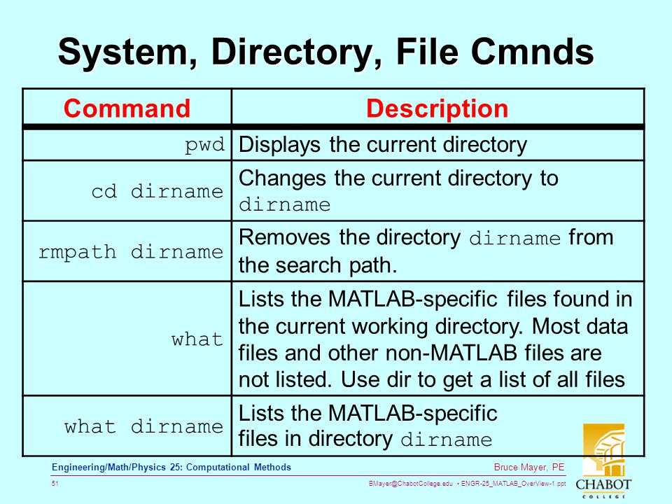 System, Directory, File Cmnds