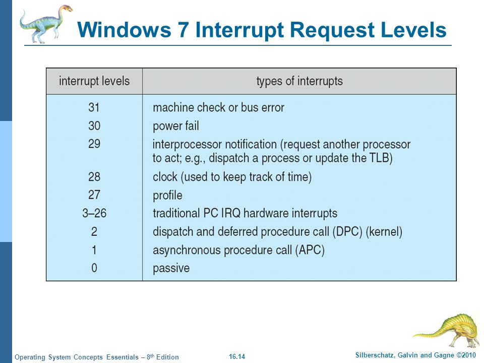 Windows 7 Interrupt Request Levels