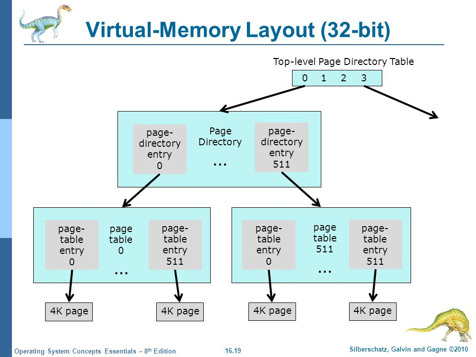 Virtual-Memory Layout (32-bit)