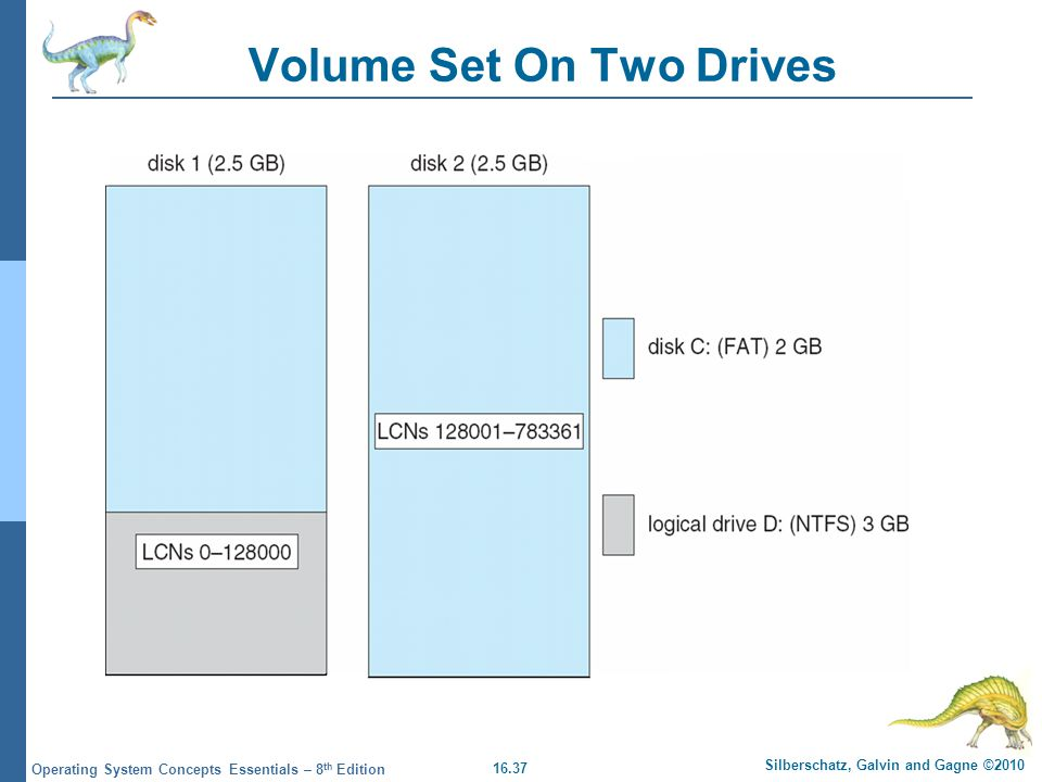 Volume Set On Two Drives