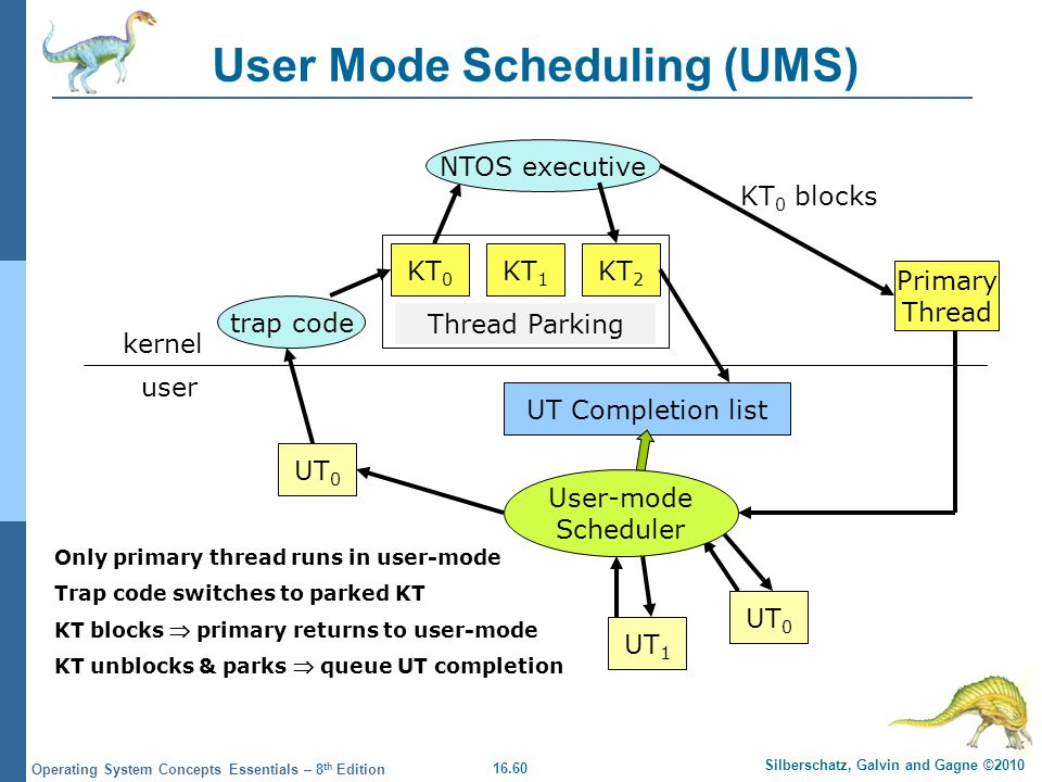 User Mode Scheduling (UMS)