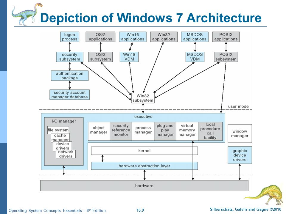Depiction of Windows 7 Architecture