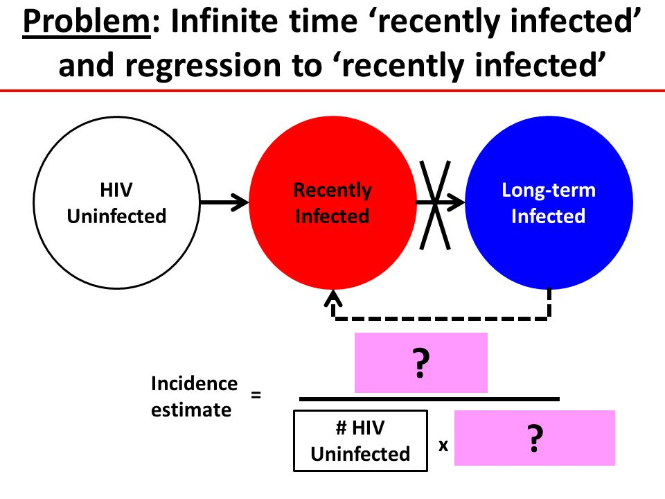 Problem: Infinite time 'recently infected' and regression to 'recently infected'