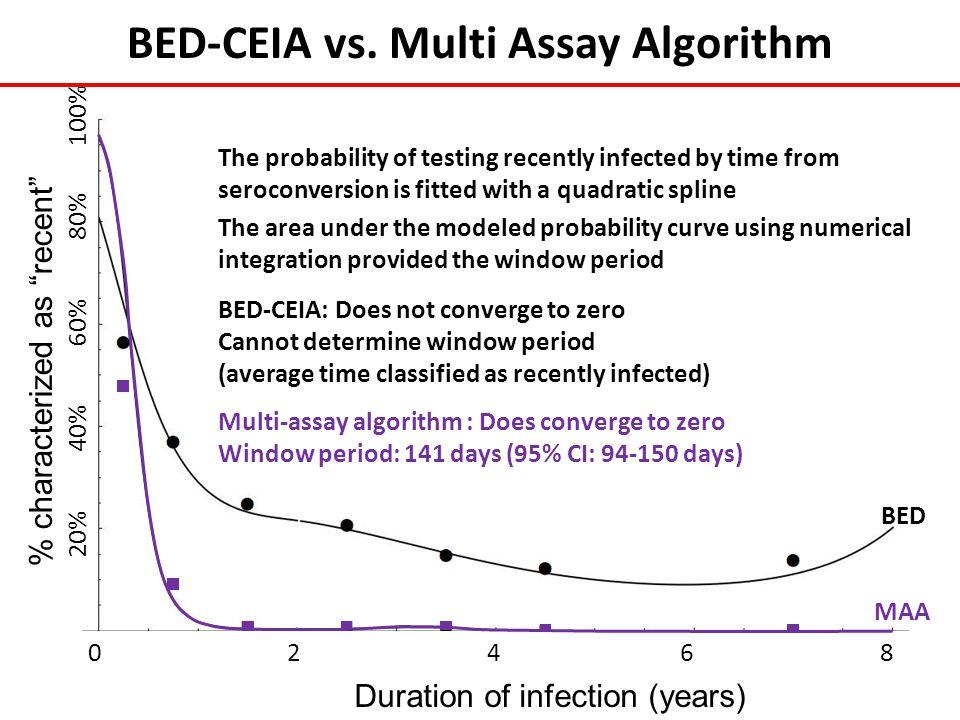 BED-CEIA vs. Multi Assay Algorithm
