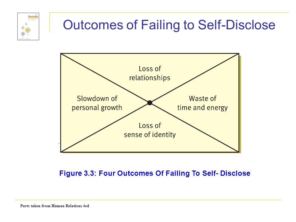 Outcomes of Failing to Self-Disclose