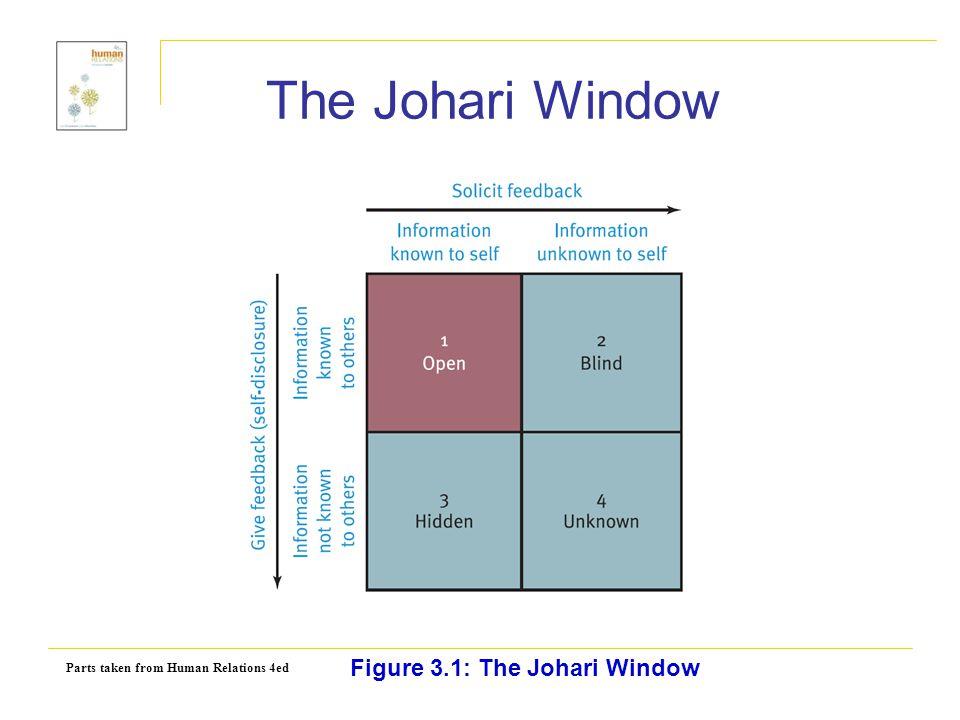 The Johari Window Figure 3.1: The Johari Window