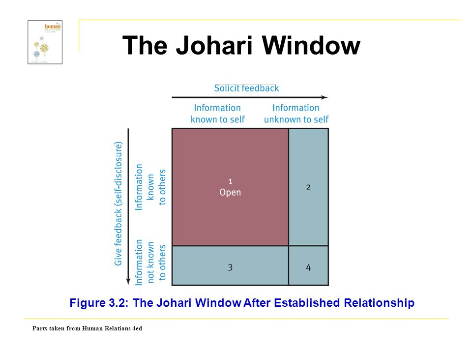 The Johari Window Figure 3.2: The Johari Window After Established Relationship