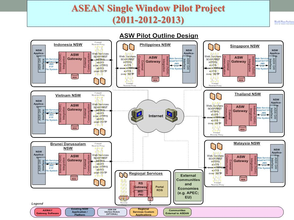 ASEAN Single Window Pilot Project
