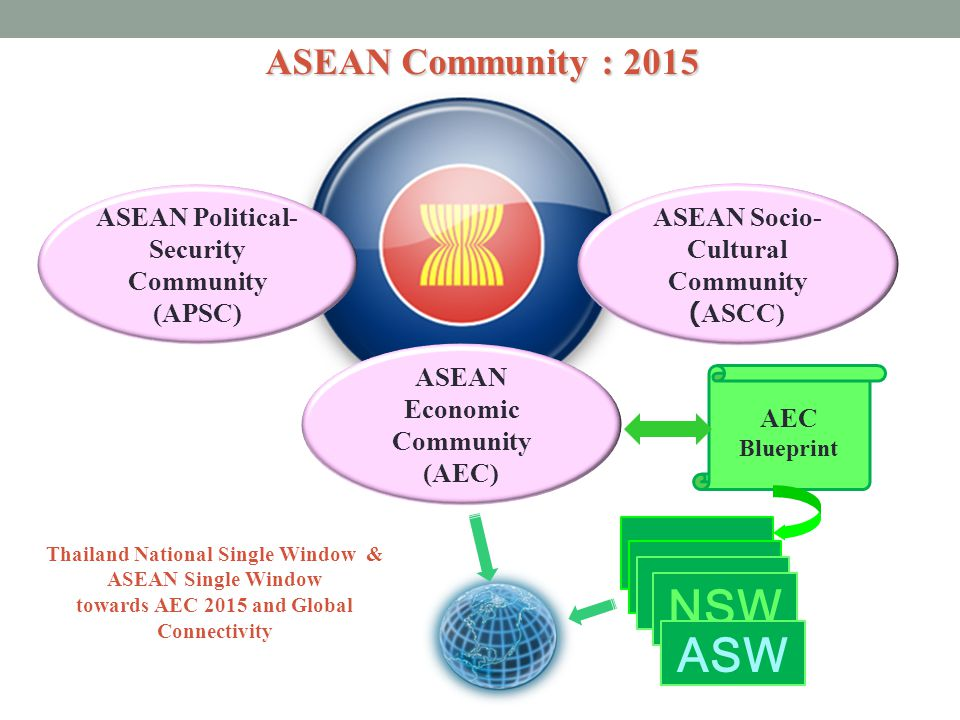 NSW ASW ASEAN Community : 2015