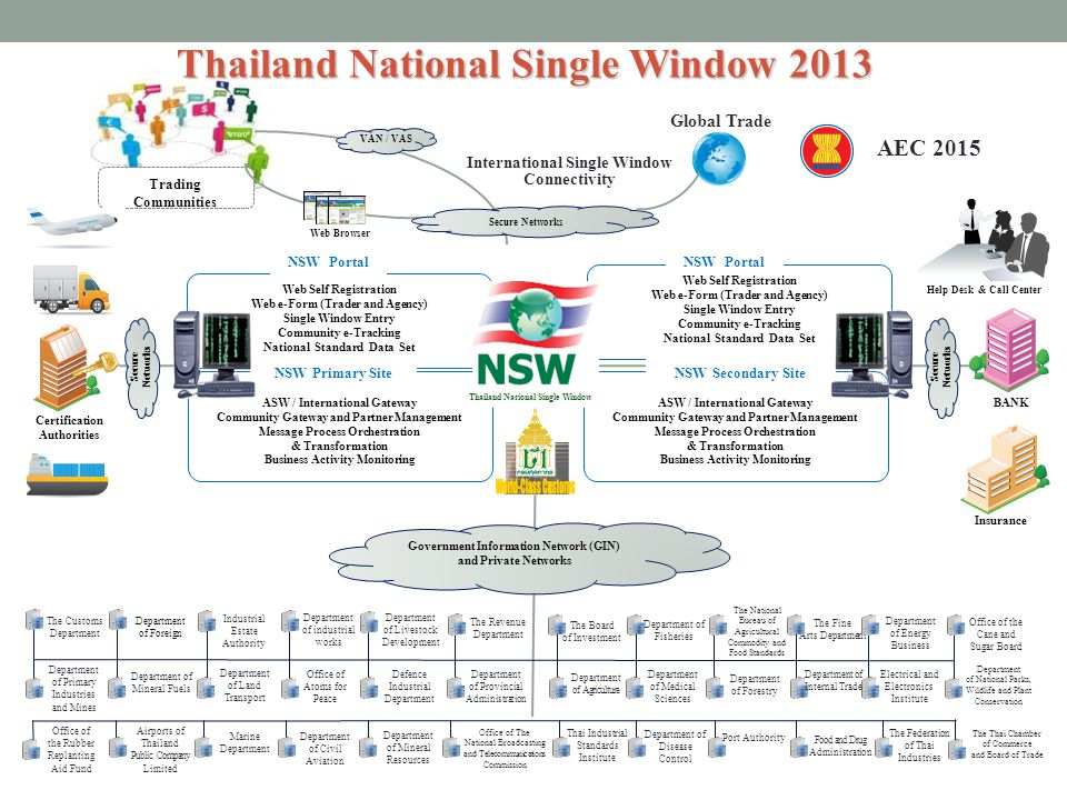 Thailand National Single Window 2013
