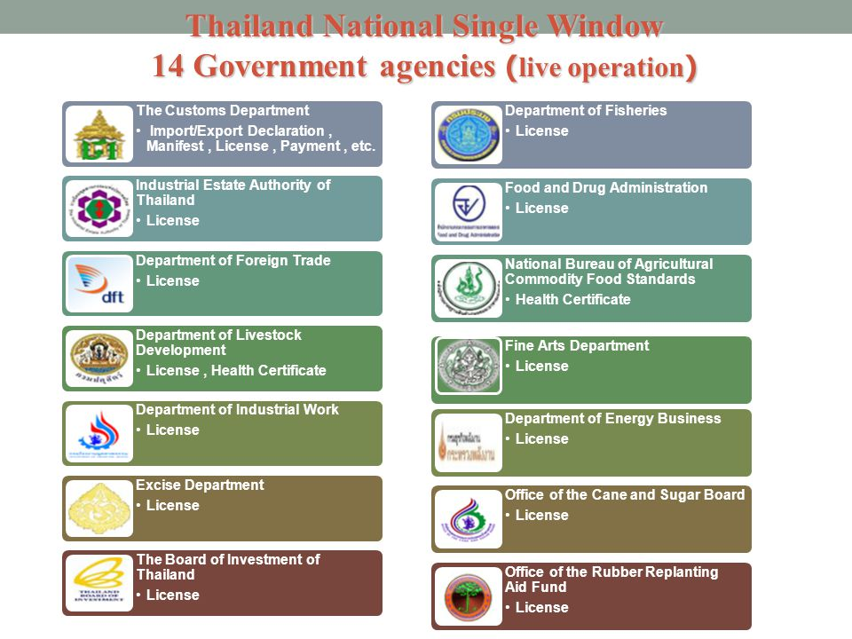 Thailand National Single Window 14 Government agencies (live operation)
