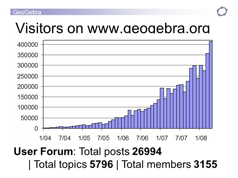 Visitors on www.geogebra.org