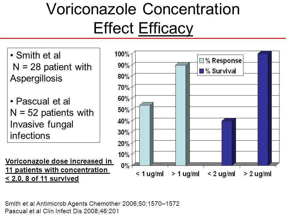 Voriconazole Concentration Effect Efficacy