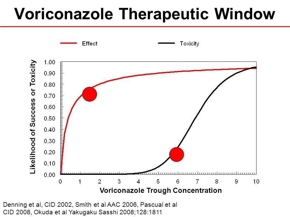 Voriconazole Therapeutic Window