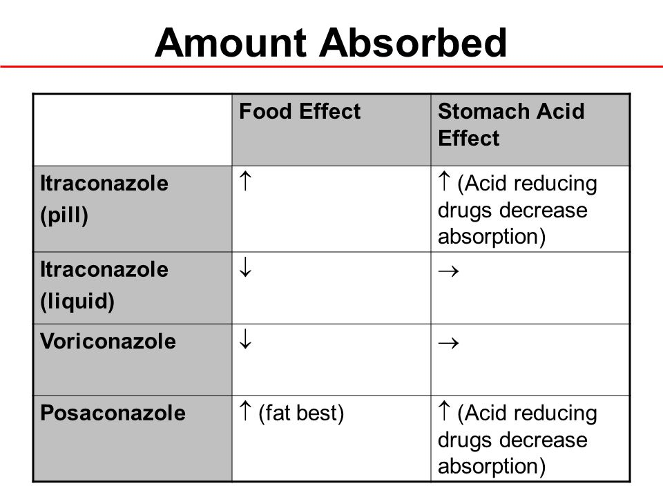 Amount Absorbed Food Effect Stomach Acid Effect Itraconazole (pill) 