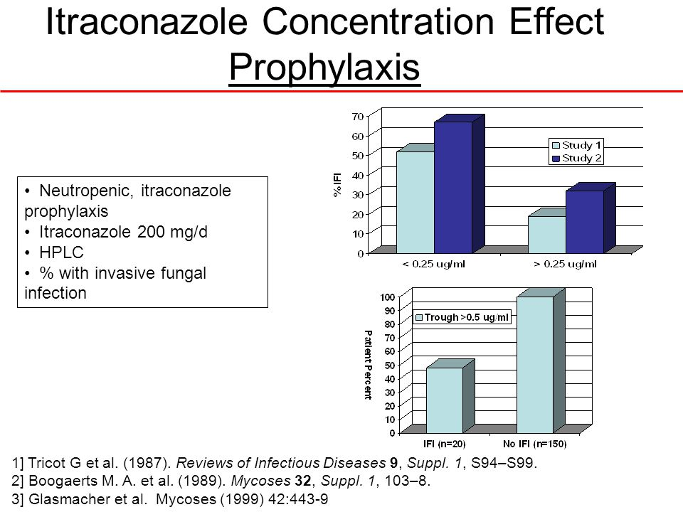 Itraconazole Concentration Effect Prophylaxis