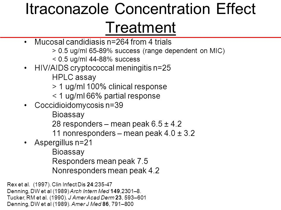 Itraconazole Concentration Effect Treatment